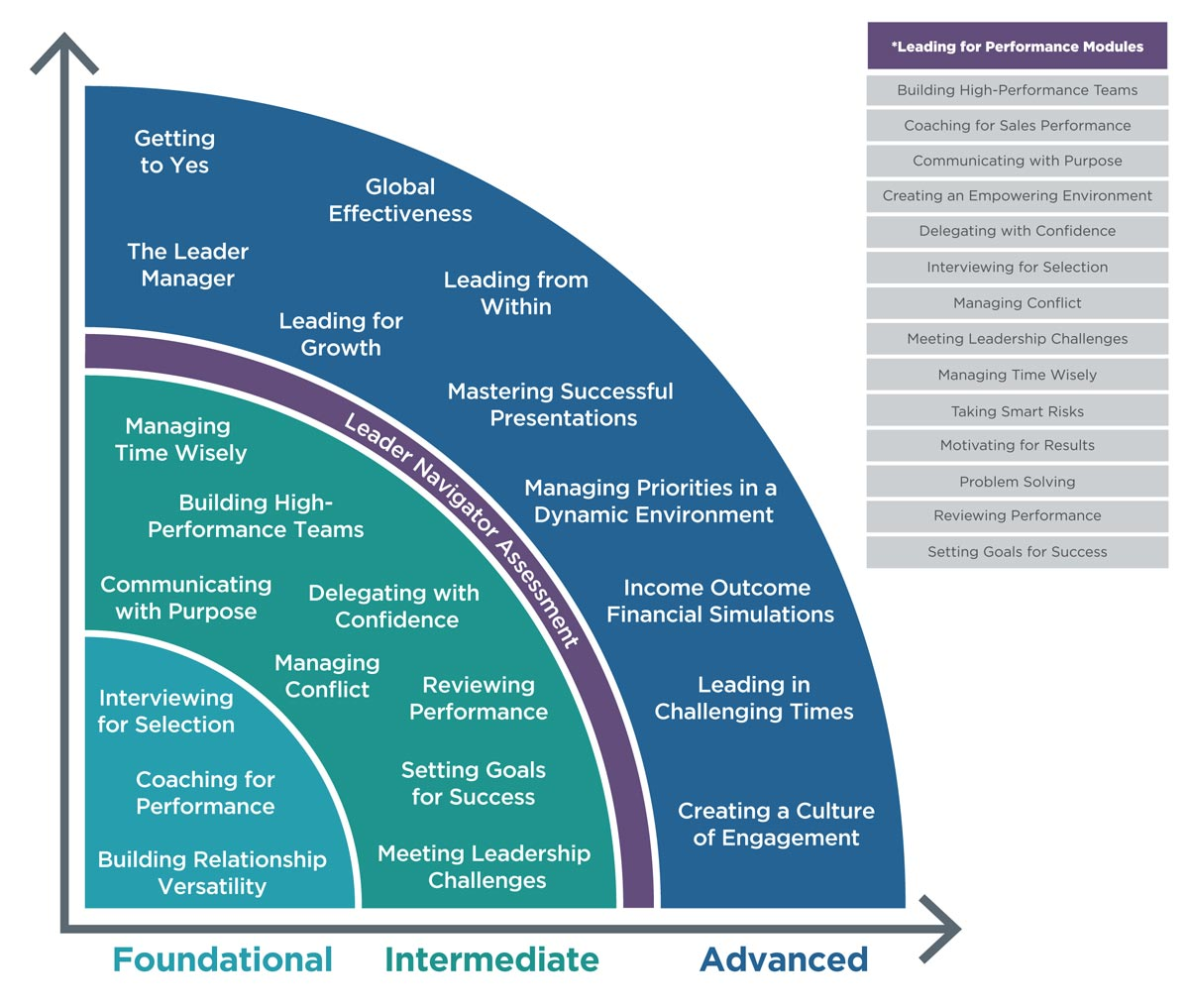 Leadership Development, NuVue Business Solutions